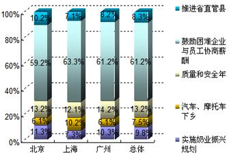 2009年两会热点调查报告