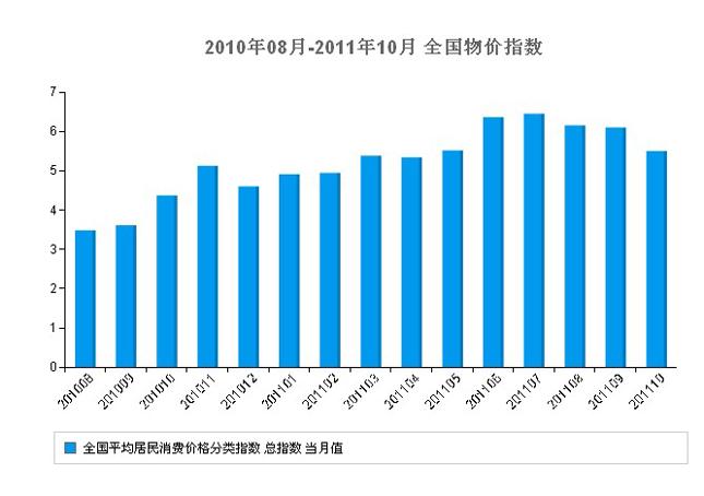 11月宏观经济_2012年11月宏观经济数据