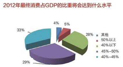 gdp衡量什么_6 的GDP增速是什么水平
