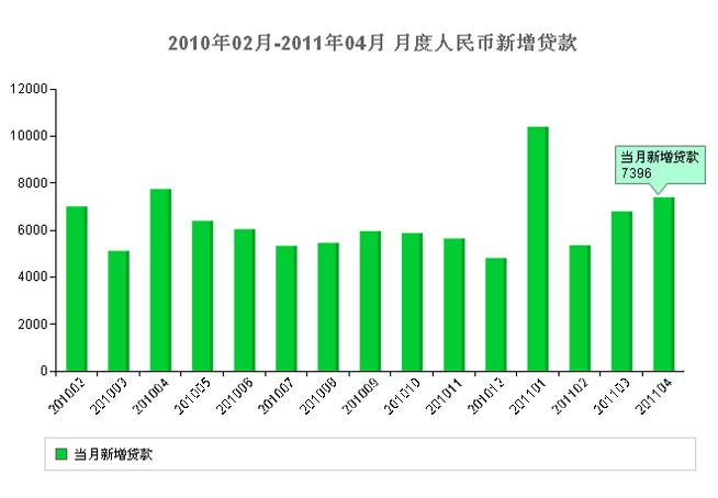 2011,5月,宏观,经济数据