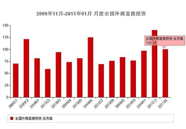 2月经济运行数据_2月宏观经济运行数据