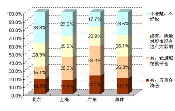 2008股市调查
